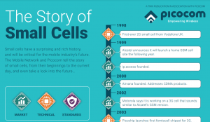 Picocom & TMN present the Story of Small Cells infographic poster.